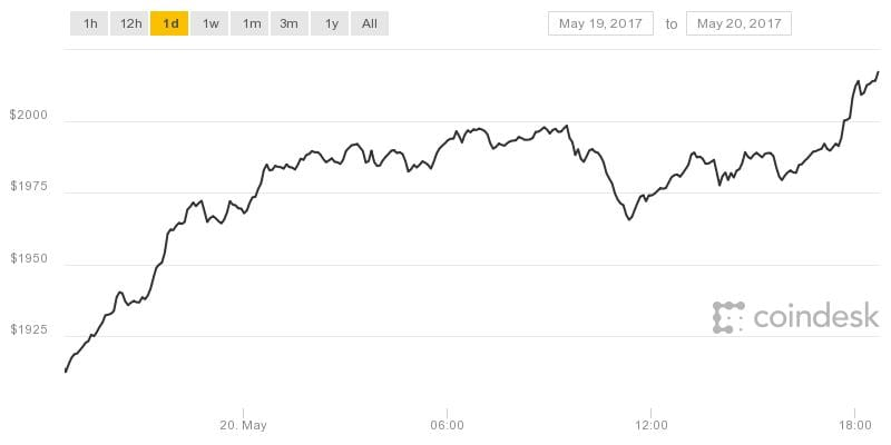 History is Made: Bitcoin Prices Top $2,000 to Set New All ...
