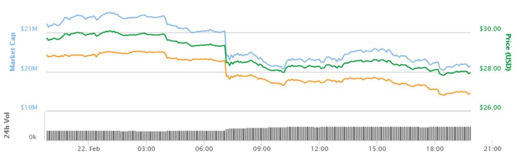 Zcash Prices Sink Below $30 in Market First