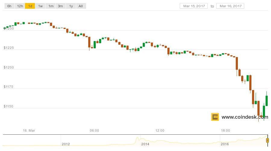 Bitcoin Price Support Weakens in Dip Below $1,200