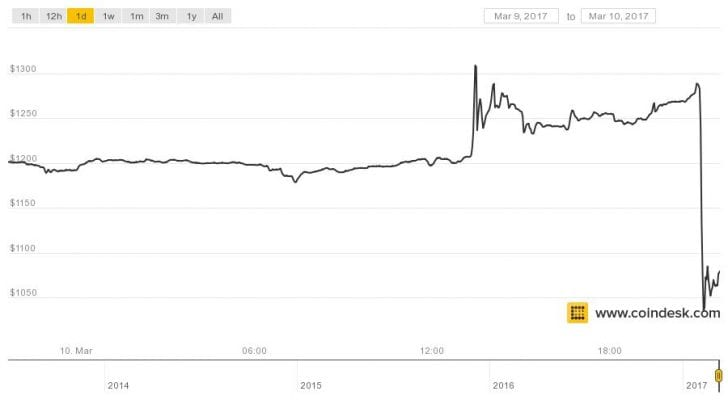 Bitcoin Prices Plunge After SEC's ETF Refusal