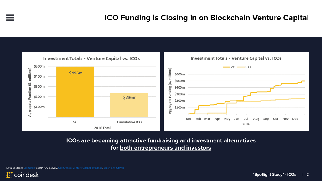 CoinDesk Research: Speculation Driving Boom in Blockchain 'ICOs'