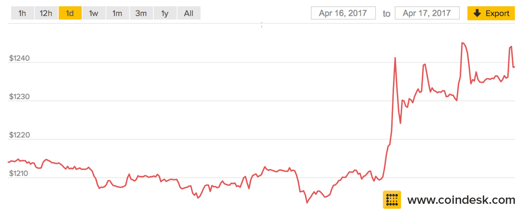 Traders Raise Concern as Biggest Bitcoin Exchange Halts Deposits