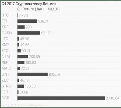 Q1's Top Performing Cryptocurrencies Saw Big Gains